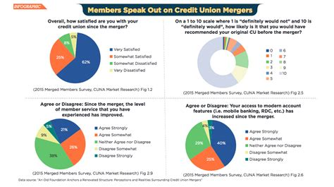 Credit Union Merger Letter To Members Credit Union Mergers And Members Infographic
