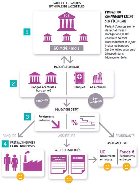 si鑒e de la banque centrale europ馥nne l argus de l assurance fonds euros uc la banque