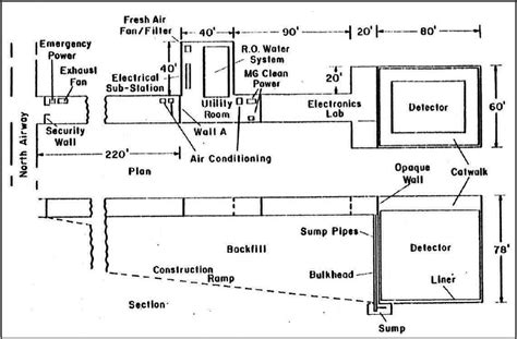 refinery layout guidelines the existing underground lab layout at the morton salt