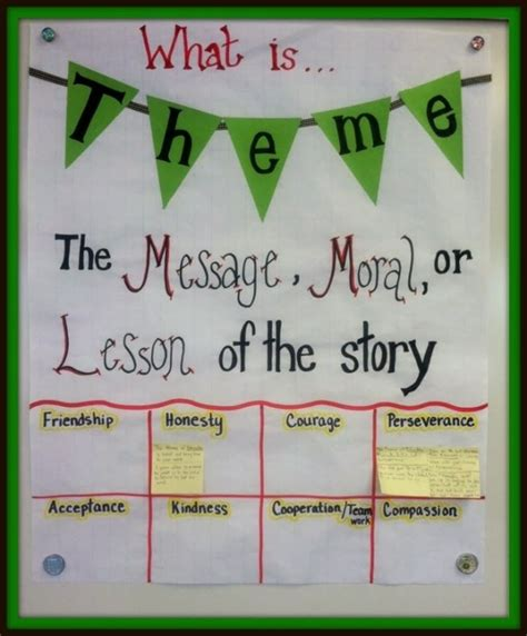 themes for photo stories theme in literature anchor chart great way to have