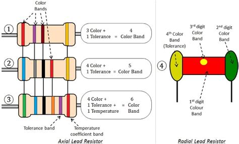 calculate resistors using color bands how to calculate resistor value using color code