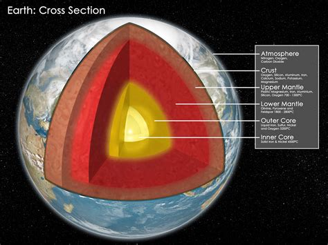 earth cross section diagram earth cross section diagram quotes