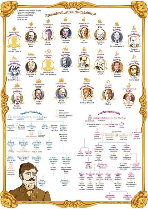 la gran teranyina apellidos ilustres catalanes