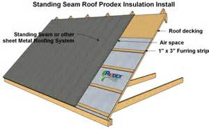 How To Install Insulation On A Roof How To Install