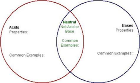 acids and bases venn diagram acids and bases venn diagram www pixshark images