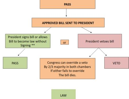 us legislative process flowchart legislative process flowchart best free home design