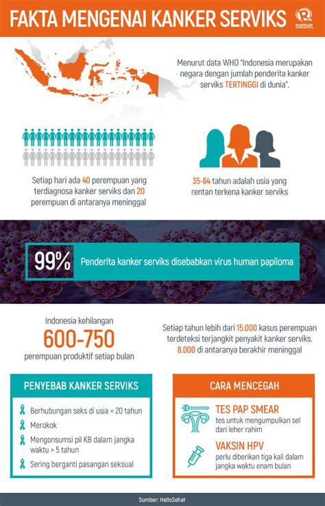 Asuhan Ibu Dengan Kanker Serviks 1 semua yang perlu kamu tahu mengenai kanker serviks