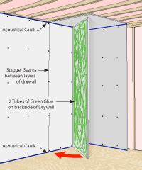 green glue ding compound soundproofing products