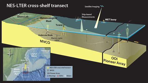 Continential Shelf by Whoi Researchers To Take Part In Continental Shelf Study