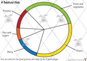 food wheel template s pet food groups cut sort premium