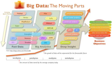 Fgv Mba Big Data by 빅 데이터 Big Data 관점에서 바라본 Iot Of Things