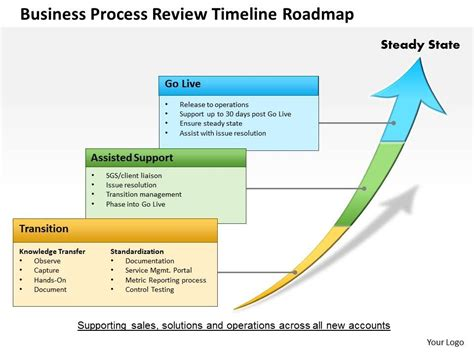 road map process best photos of road map presentation free product road