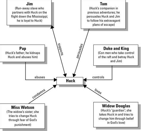 themes in huckleberry finn pdf the adventures of huckleberry finn character map study