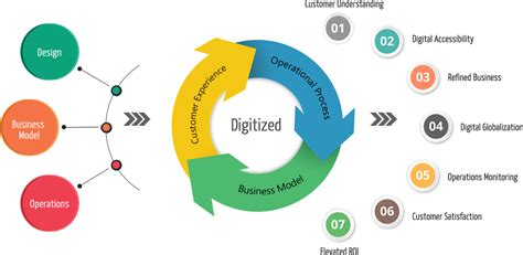 theme transformation definition digital business transformation consulting services