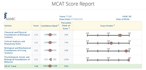 related keywords suggestions for mcat scores