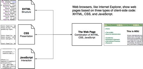 css layout types diagram of xhtml css javascript as types of code in a