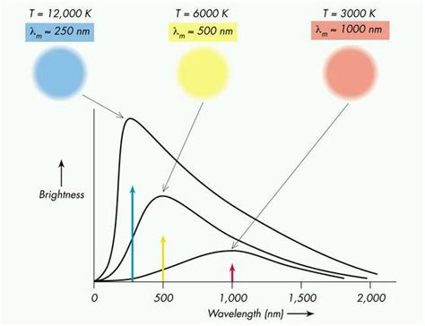 of which color the highest surface temperature lecture 13