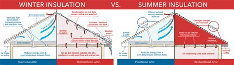 insulation diagram attic insulation roof repair contractor in albany ny