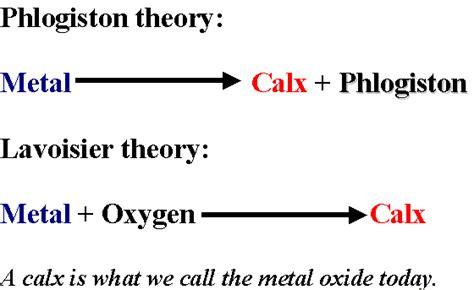 Combustion Theory And Modelling