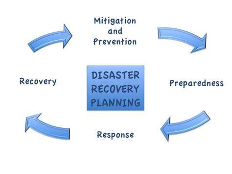 master your disaster your readiness response and recovery prep guide community edition volume 2 books k 12 school computer networking chapter 15 wikibooks