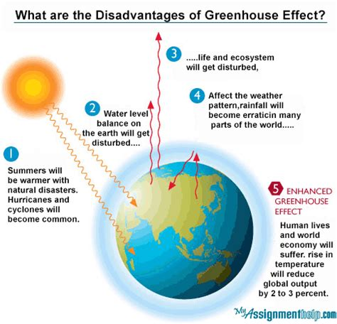 Greenhouse Effect Essay Pdf by Global Warming And Greenhouse Effect Essay Pdf Docoments Ojazlink