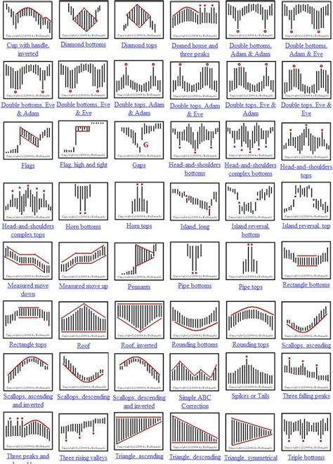 candlestick pattern theory 862 best forex trading images on pinterest trading