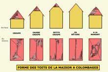 Different Type De Toiture 4751 by Le Toit Et La Couverture Alsace La Maison Alsacienne