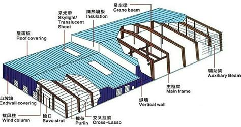 warehouse layout terminology industrial building plans steel structure frame for sale