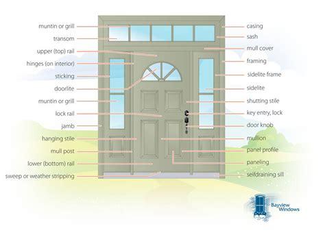 anatomy of a door hinge door anatomy jamb anatomy of an interior door jamb