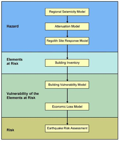 vulnerability assessment process flowchart figure 5 1 flowchart describing the earthquake risk