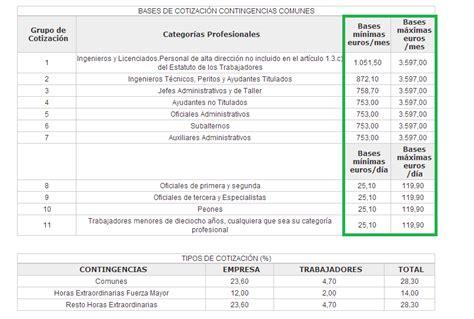 pension porcentaje de pago colombia porcentaje de seguridad social 2016 porcentaje seguridad
