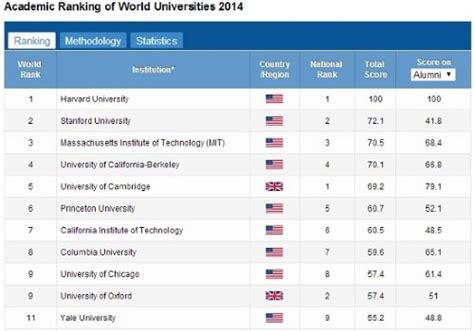 Top Mba Programs In Massachusetts by Academic College Rankings Flower