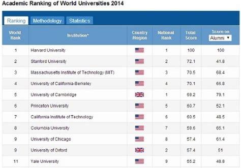 American Mba School Rankings by Academic College Rankings Flower