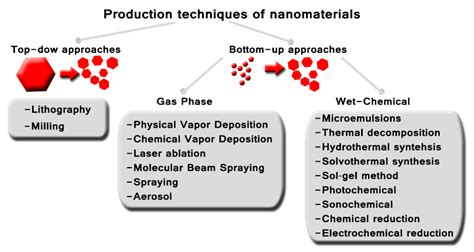 equivalencia transistor c5296 fabrication of conductors and inductors by nanoparticle deposition through direct write