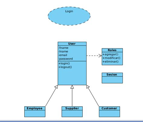 uml login java how to create user roles relation in uml class