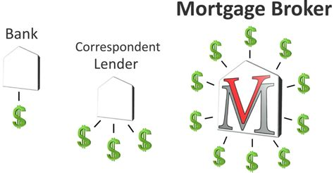 Time Home Buyer Programs Secret Mortgage Options by Portland Oregon Mortgage Rates Improving Your Position