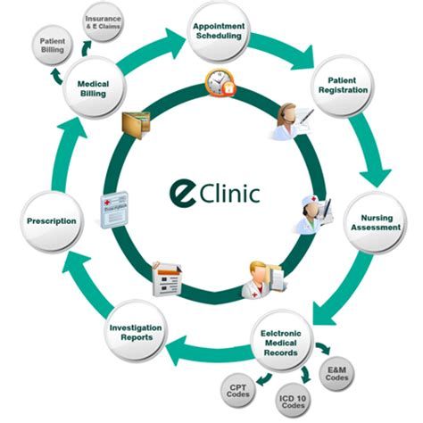clinic workflow erp system hospital management system healthcare service