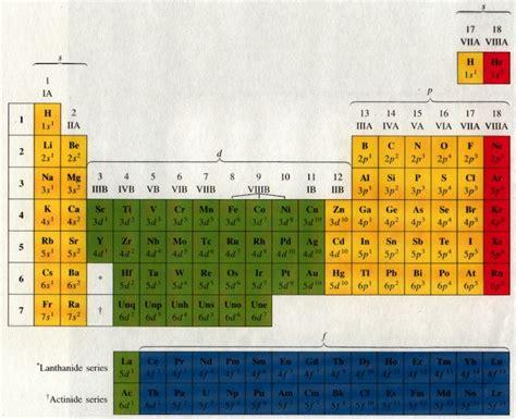 chemistry wiki periodsofelements