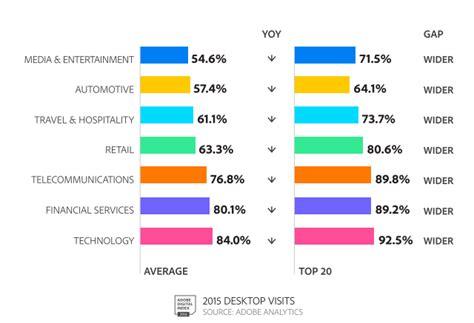 desk vs wise mobile marketing statistics 2018