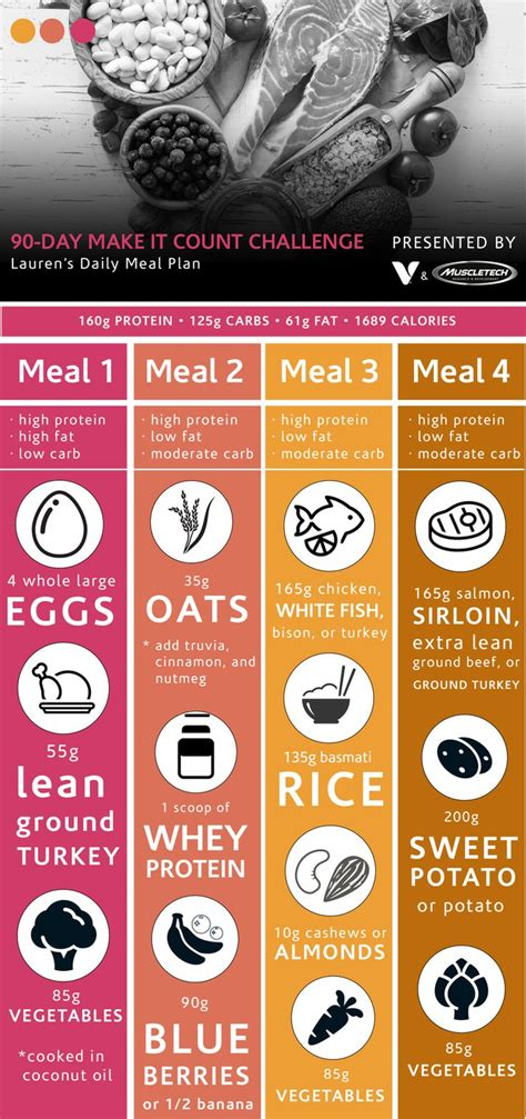 90 day challenge diet plan 25 best ideas about building meal plan on