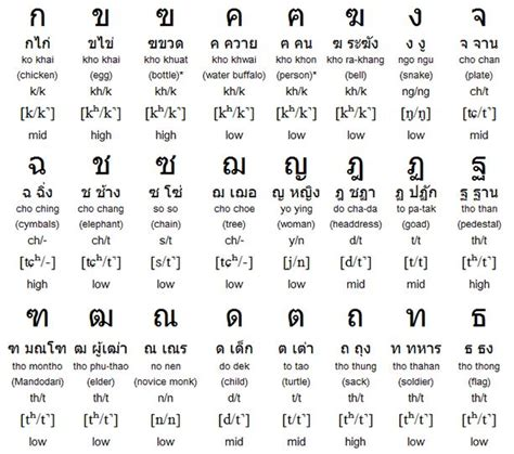 Thai Language Also Search For Thai Alphabet Search Thai Language Thai Alphabet Alphabet
