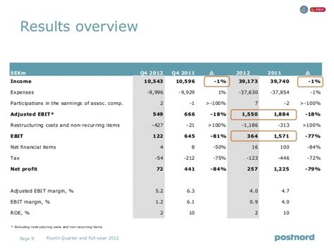 year end report sle postnord year end report 2012