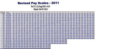 Opm Pay Tables federal pay scale 2013 wg