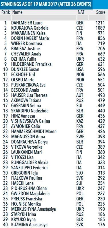 Calendrier Biathlon Classement Coupe Du Monde De Biathlon 2017 Ski