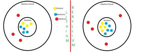 5 phase pattern generator with 5 neutrons atom patterns science isn