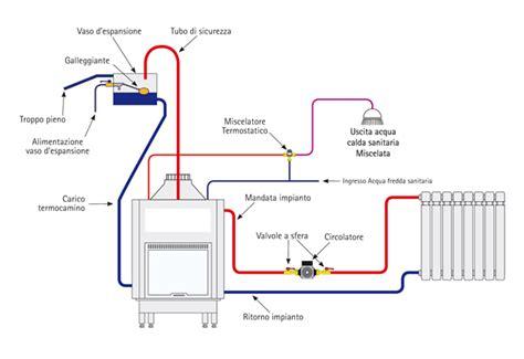 impianto a pavimento con termocamino il riscaldamento della nostra casa il termocamino