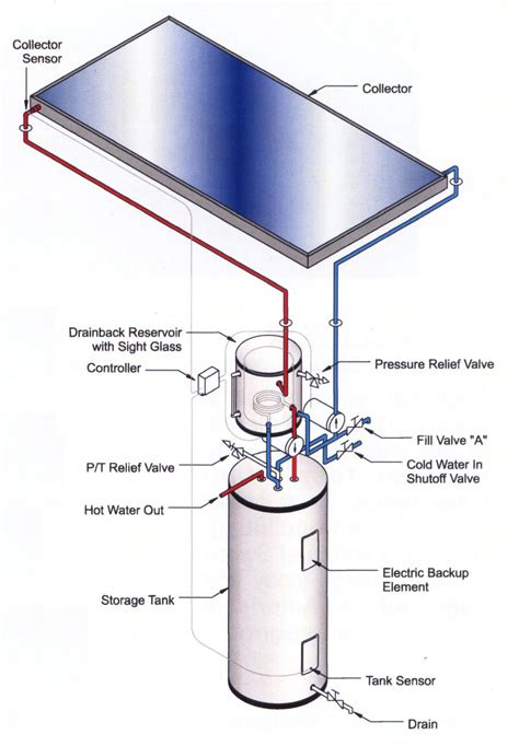 Water Heater Solar System magnificent types of water heating systems photos