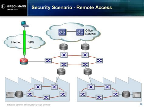home network design with remote access home network design with remote access 28 images home