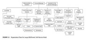hotel operations management organizational chart for