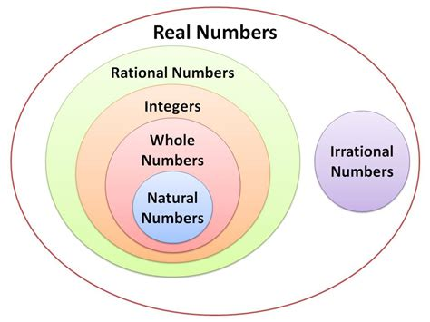 venn diagram of rational and irrational numbers real numbers seratpedia
